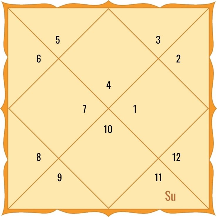 Sun in the 8th house for Cancer Ascendant