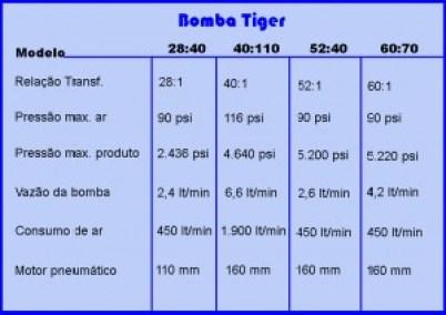 Tabela Tiger revisada