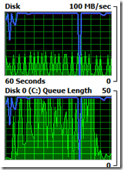 sccm performance tuning disk queue length