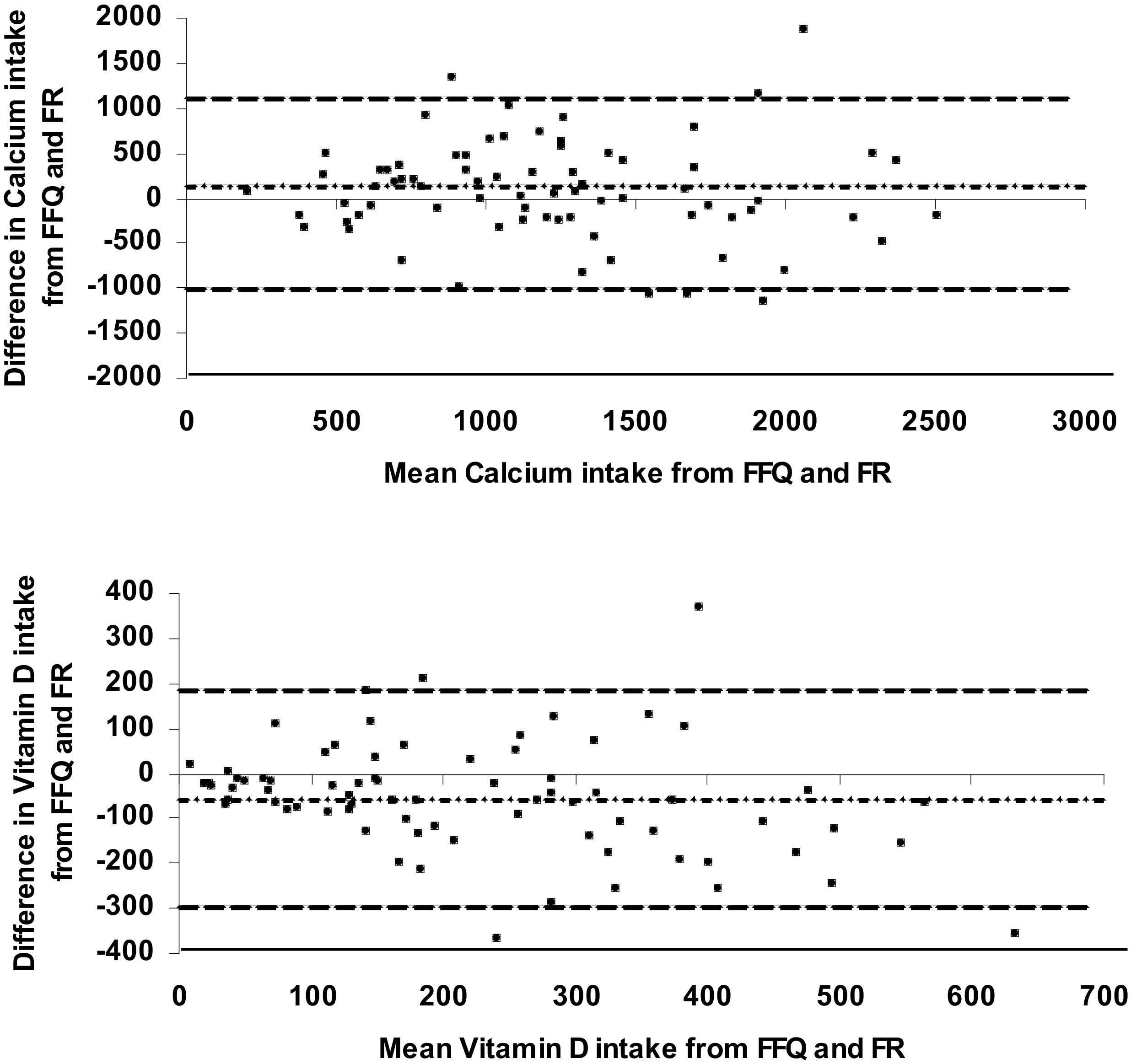 Validation Of A Food Frequency Questionnaire For Determining Calcium And Vitamin D Intake By