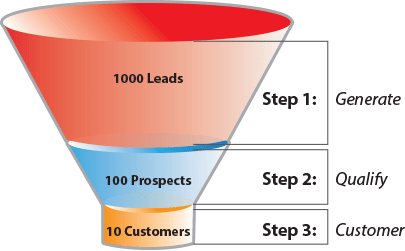 sales-funnel-system