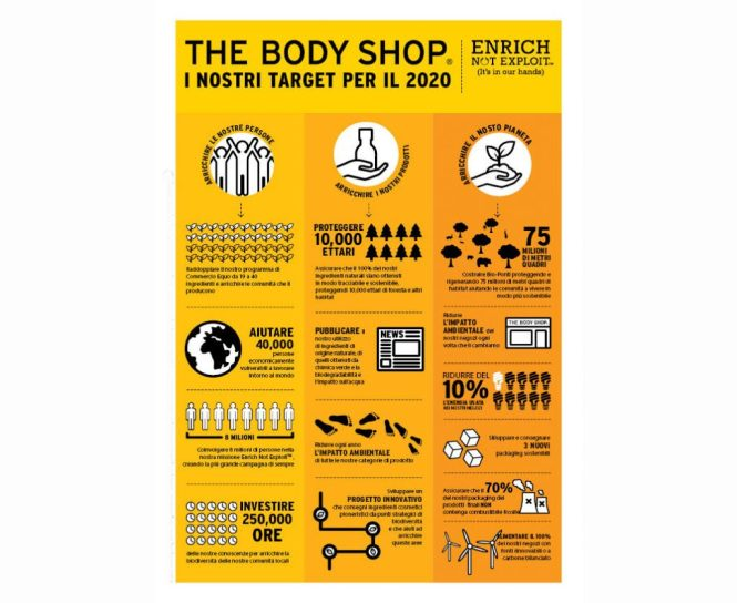 the Body Shop COMMITMENT