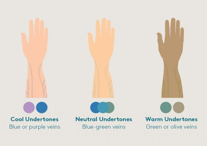 skin-undertones-chart