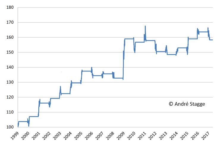 EURUSD Steuerstichtag