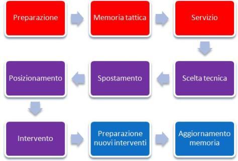 Cronologia ricezione