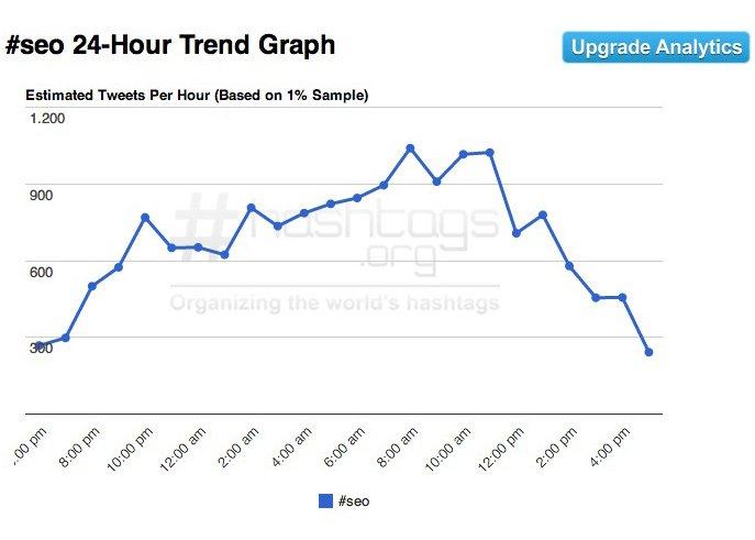Guida a Twitter - Moda hashtags SEO