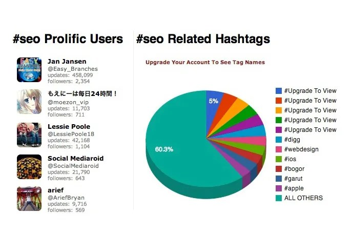 Guida a Twitter Related hashtags SEO