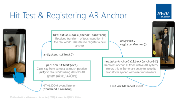 Three call-backs to get from a touch event to a registered AR anchor in Amazon Sumerian.