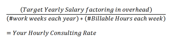 Social Media Hourly consulting rate