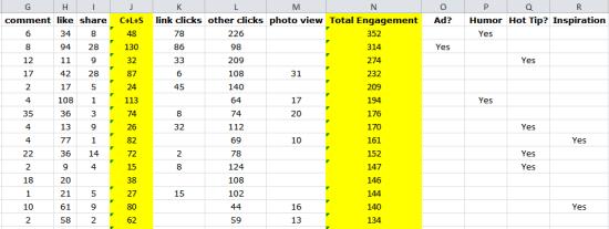Deeper dive into Facebook Analytics