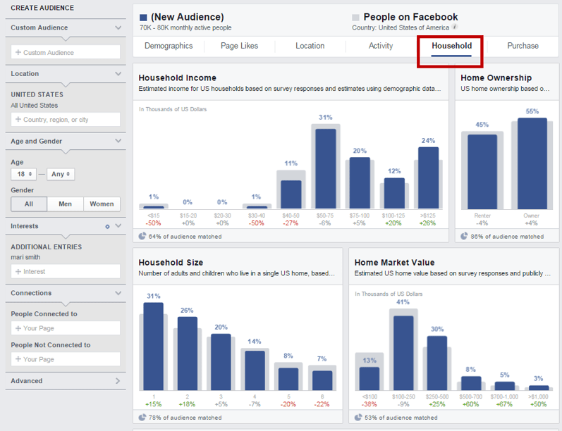Facebook Audience Insight research
