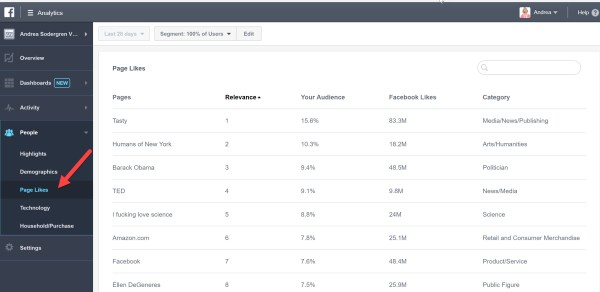 View Page Likes of your website visitors