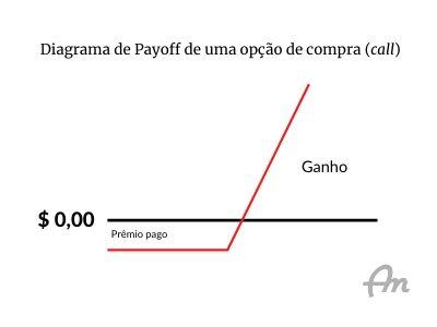 Gráfico demonstrando o diagrama de pagamentos de uma opção de compra