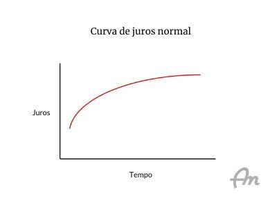 Curva de juros normal ascendente