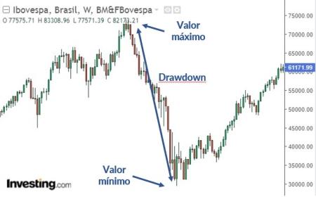 Gráfico do índice Bovespa mostrando a queda de 2008