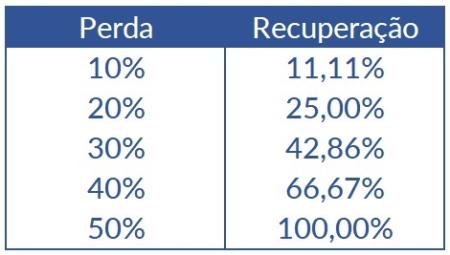 Tabela com números percentuais