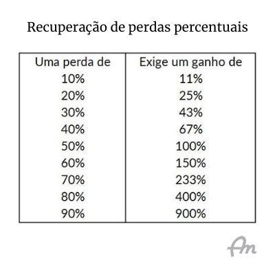Quadro branco com tabela de perdas percentuais