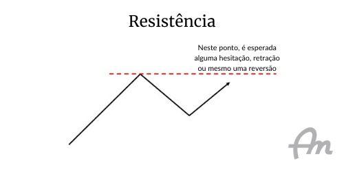Gráfico de fundo branco, representando a resistência de um ativo financeiro
