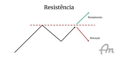 Gráfico de fundo branco, representando o rompimento ou a retração da resistência de um ativo financeiro