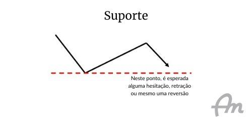 Gráfico de fundo branco, representando o suporte de um ativo financeiro