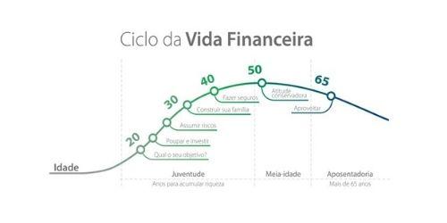 Gráfico do ciclo de vida financeira, de Franco Modigliani, adaptado para evolução de patrimônio