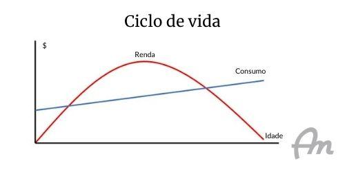 Gráfico de fundo branco, mostrando o modelo original do ciclo de vida de Franco Modigliani
