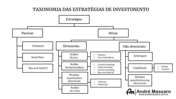 Diagrama esquemático com as diversas estratégias de investimento