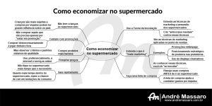 Diagrama em formato de mapa mental, mostrando orientações sobre como economizar no supermercado