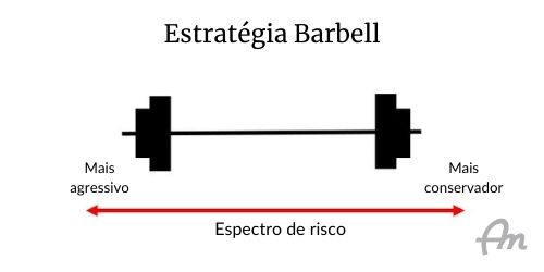 Gráfico de fundo branco com o conceito da estratégia barbell