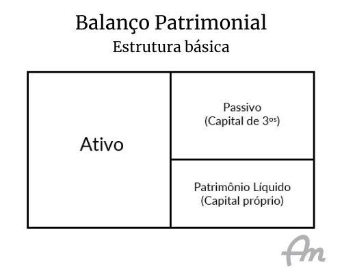 Representação sintética de um balanço patrimonial, sobre fundo branco