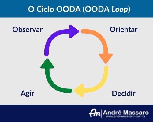 Diagrama com setas coloridas mostrando as quatro etapas do ciclo OODA