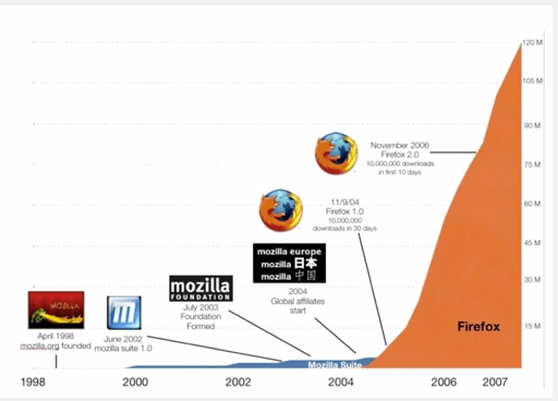 Mozilla의 blitzscale 예제