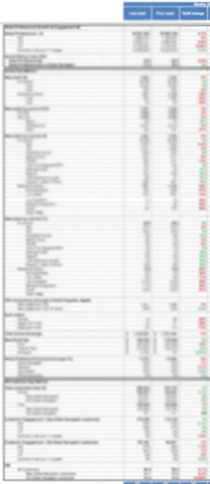 데이터가 너무 좋아서(!) 앞뒤 안가리고 만든 사업부 핵심 지표 리포트. 거의 200줄 가까이 된다.
