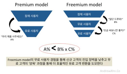 freemium_funnel