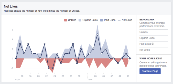 Facebook-Insight-Net-Likes