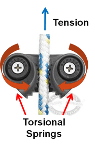 Figure 1: Cam Cleat Mechanism Grips Ropes in Tension