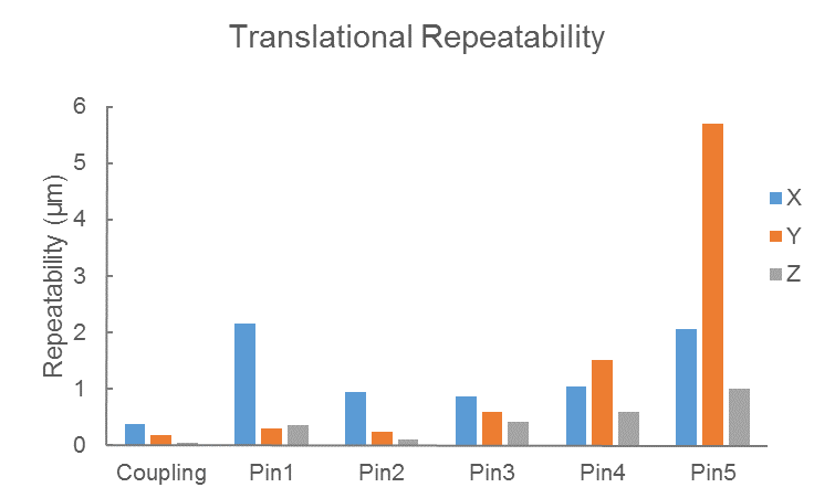 Translational Repeatability