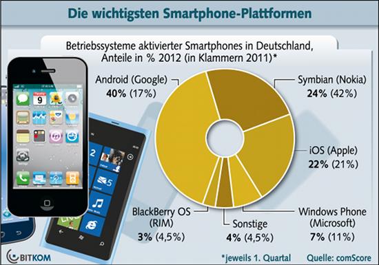 Marktanteile der Smartphones in Deutschland (c) Bitkom