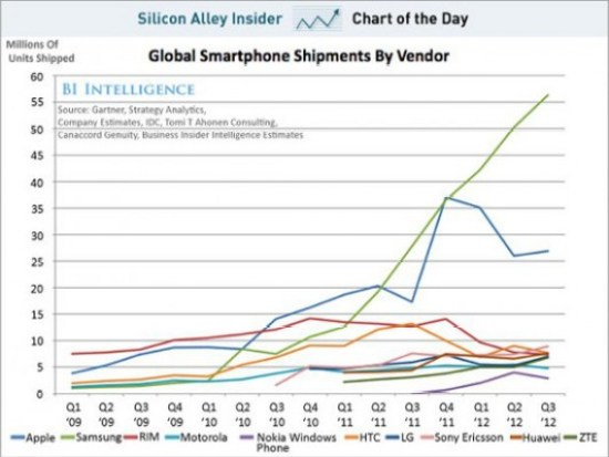Absatzzahlen Smartphone Hersteller 2012