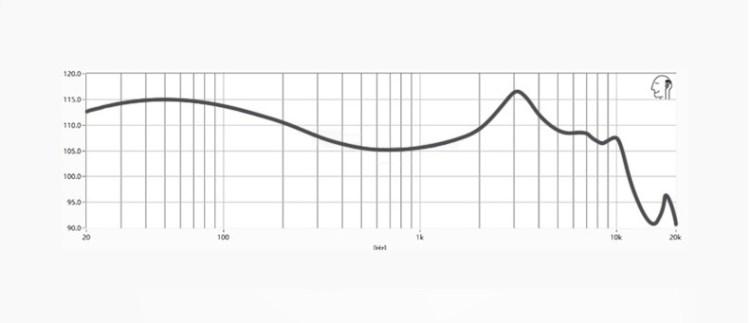 Harman IE Curve