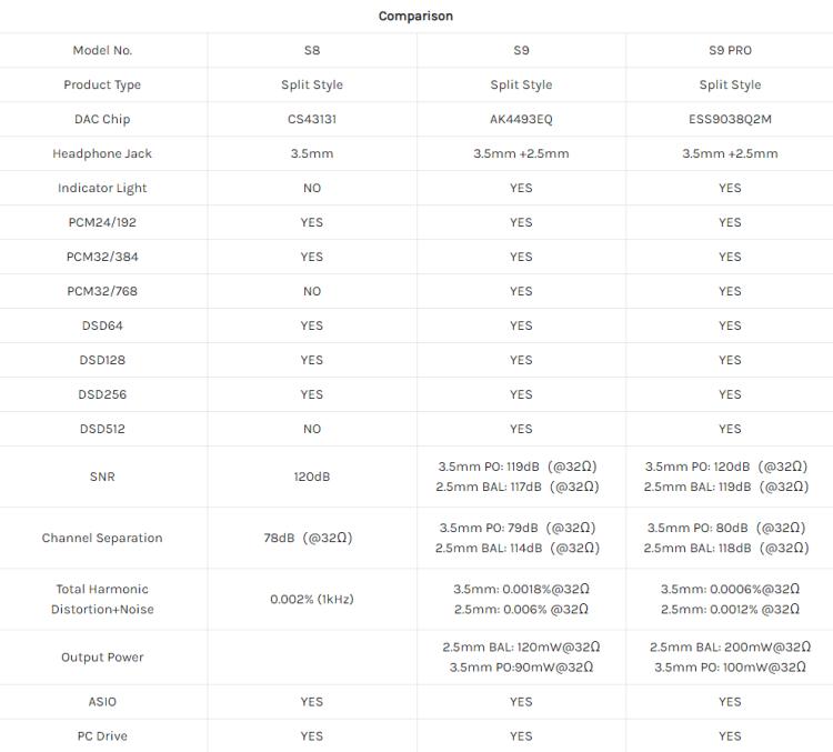 Hidizs S9 PRO Balanced & Single-Ended Mini HiFi DAC & AMP