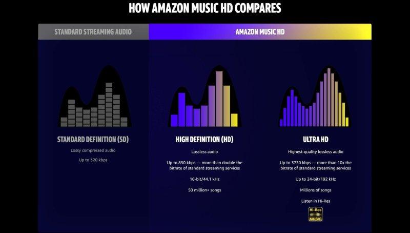 Amazon Music Tiers
