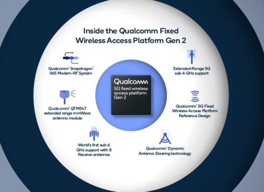 Fixed Wireless Access Platform