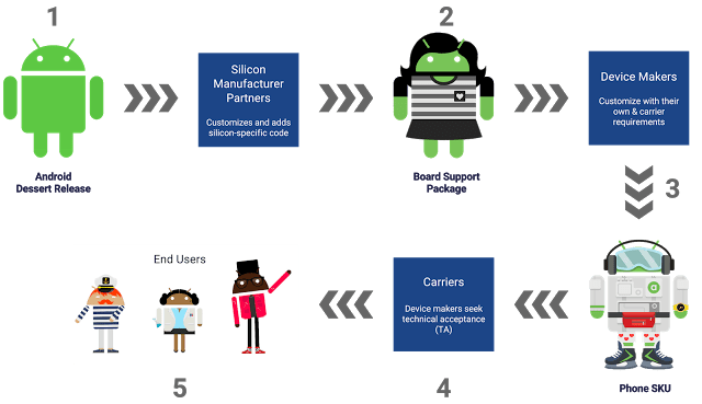 Android update diagram
