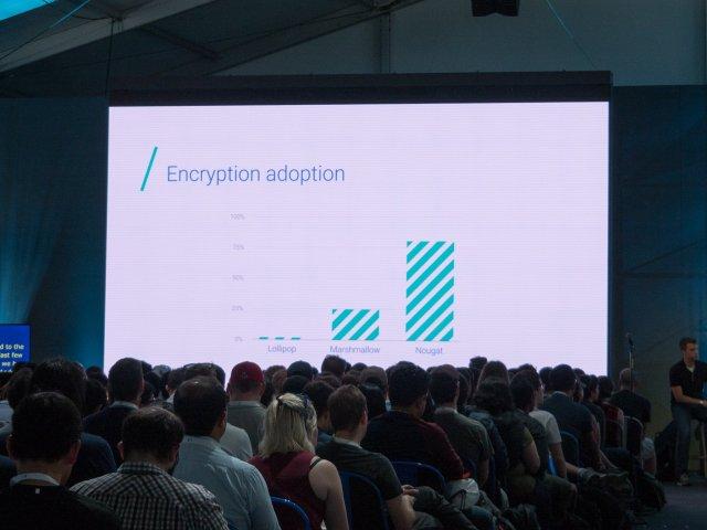 Android encryption adoption