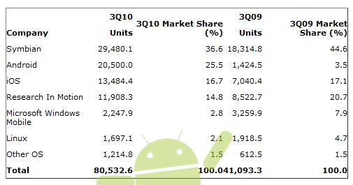 https://i1.wp.com/www.androidguys.com/wp-content/uploads/2010/11/gartner_nov.png
