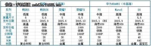 Huawei 2015 roadmap