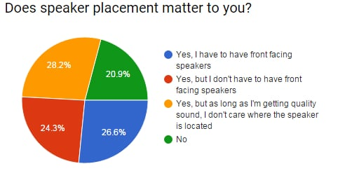 speaker placement answers