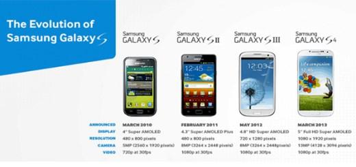 Evelution-of-Samsung-Galaxy-S