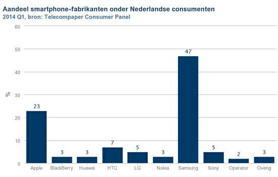 telefoon-marktaandeel Nederland